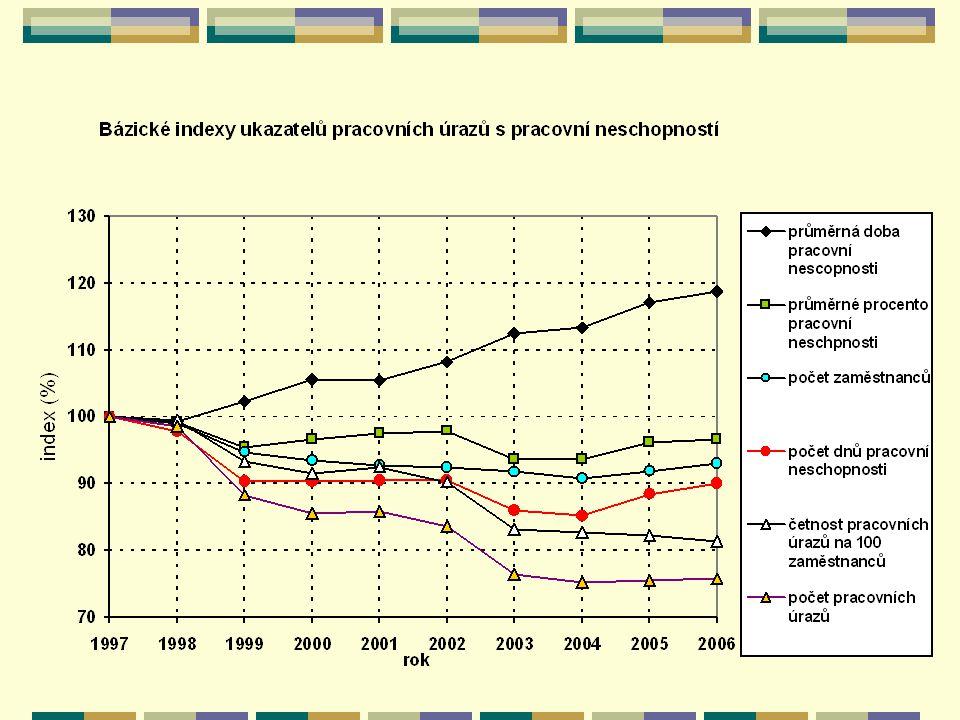 Vývoj pojištěných a nepojištěných nákladů na pracovní úrazy a nemoci z povolání v České republice (mld.