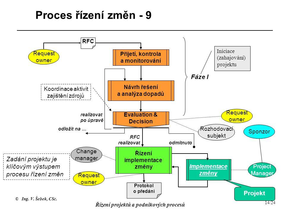 © Ing. V. Šebek, CSc. Řízení projektů a podnikových procesů 14/24 Proces řízení změn - 9 RFC Request owner Přijetí, kontrola a monitorování Návrh řeše