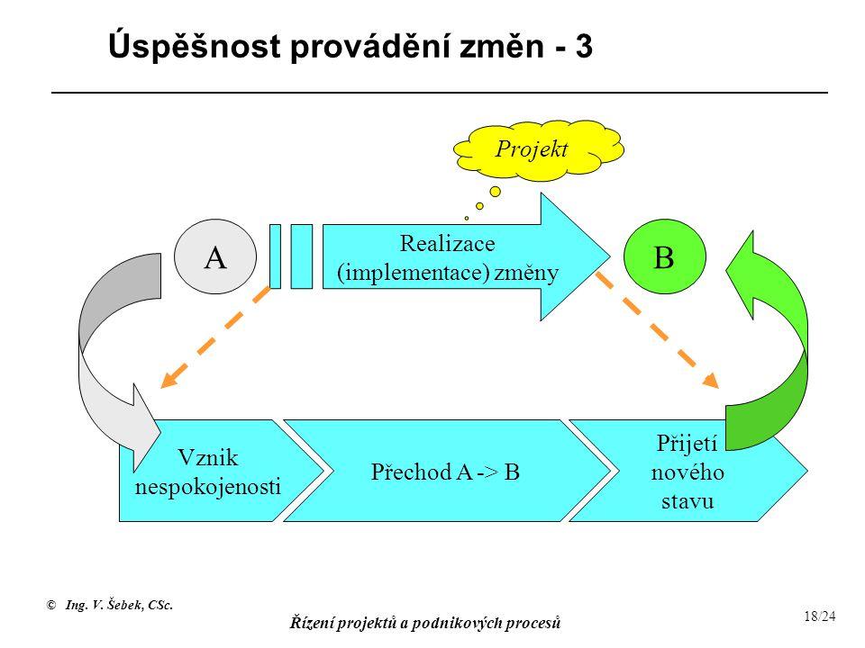 © Ing. V. Šebek, CSc. Řízení projektů a podnikových procesů 18/24 Úspěšnost provádění změn - 3 Vznik nespokojenosti Přechod A -> B Realizace (implemen