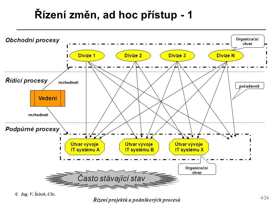 © Ing. V. Šebek, CSc. Řízení projektů a podnikových procesů 4/24 Řízení změn, ad hoc přístup - 1 Obchodní procesy Řídící procesy Podpůrné procesy Vede