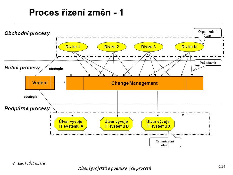 © Ing. V. Šebek, CSc. Řízení projektů a podnikových procesů 6/24 Proces řízení změn - 1 Vedení Požadavek Organizační útvar Change Management Obchodní