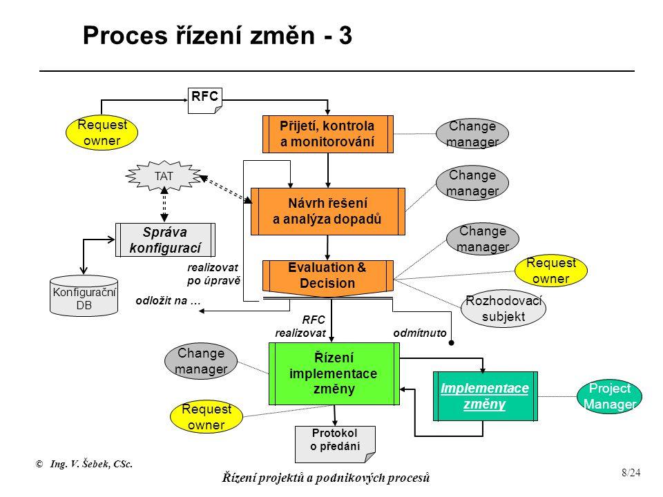 © Ing. V. Šebek, CSc. Řízení projektů a podnikových procesů 8/24 Proces řízení změn - 3 RFC Request owner Přijetí, kontrola a monitorování Change mana