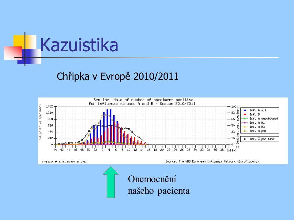 Kazuistika Onemocnění našeho pacienta Chřipka v Evropě 2010/2011