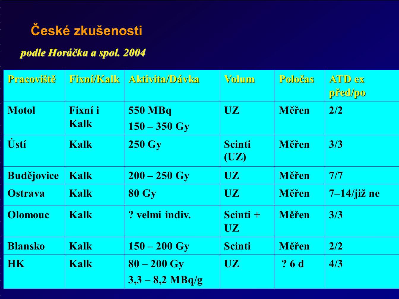 České zkušenostiPracovištěFixní/KalkAktivita/DávkaVolumPoločas ATD ex před/po MotolFixní i Kalk 550 MBq 150 – 350 Gy UZMěřen2/2 ÚstíKalk250 GyScinti (UZ) Měřen3/3 BudějoviceKalk200 – 250 GyUZMěřen7/7 OstravaKalk80 GyUZMěřen7–14/již ne OlomoucKalk.