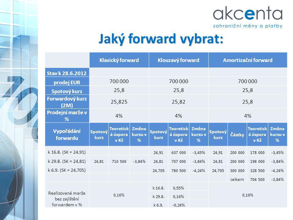 Jaký forward vybrat: Klasický forwardKlouzavý forwardAmortizační forward Stav k 28.6.2012 prodej EUR 700 000 Spotový kurz 25,8 Forwardový kurz (2M) 25