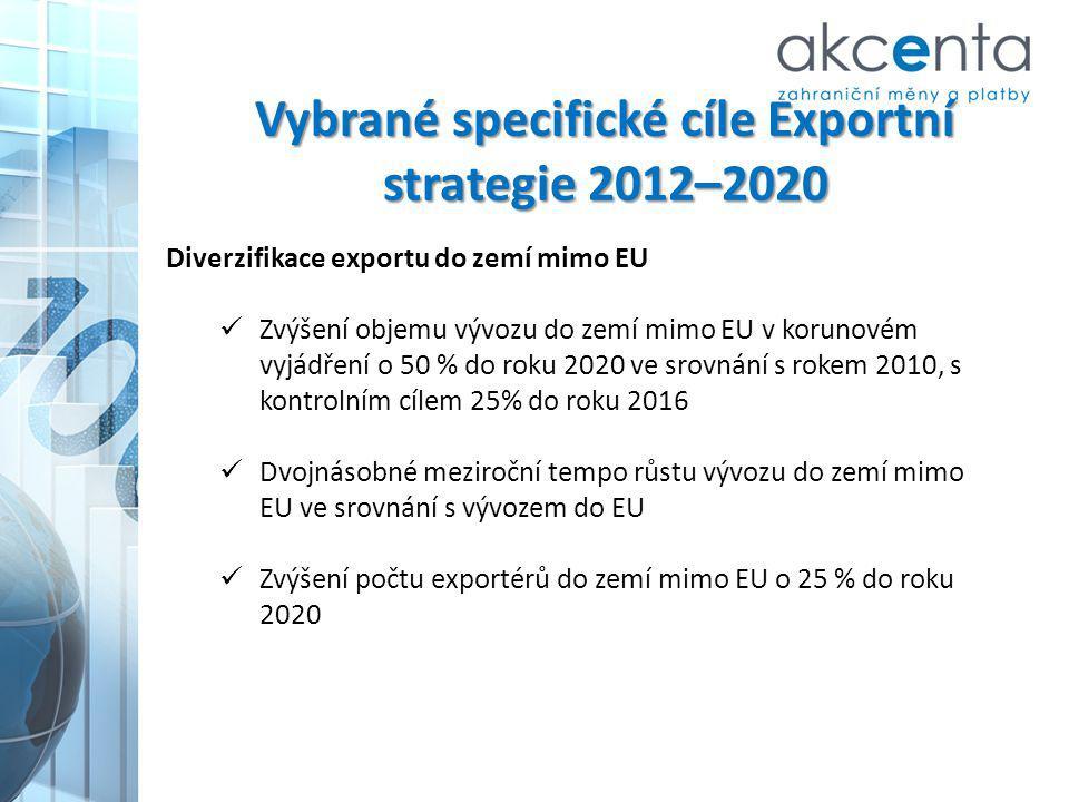 Vybrané specifické cíle Exportní strategie 2012–2020 Diverzifikace exportu do zemí mimo EU Zvýšení objemu vývozu do zemí mimo EU v korunovém vyjádření
