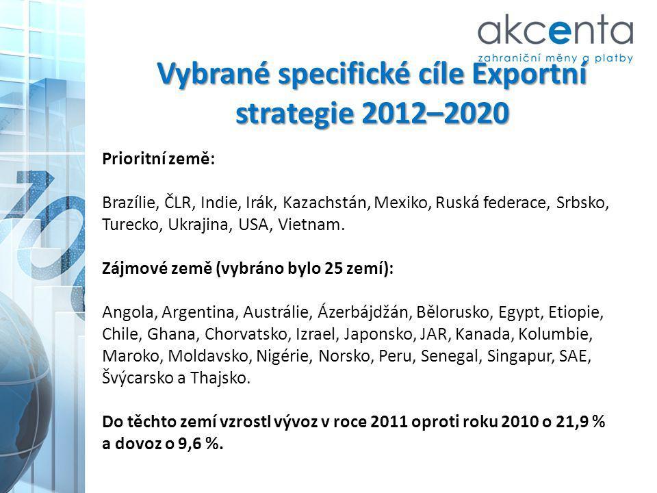 Vybrané specifické cíle Exportní strategie 2012–2020 Prioritní země: Brazílie, ČLR, Indie, Irák, Kazachstán, Mexiko, Ruská federace, Srbsko, Turecko,