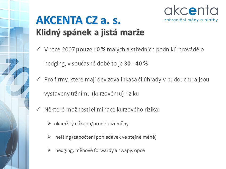 Nástroje pro zajištění kurzového rizika AKCENTA, držitel licence OCP, nabízí klientům termínové devizové operace Od minimálního objemu 10.000 € nebo ekvivalentu v jiné měně Forward (FX forward) Nákup resp.