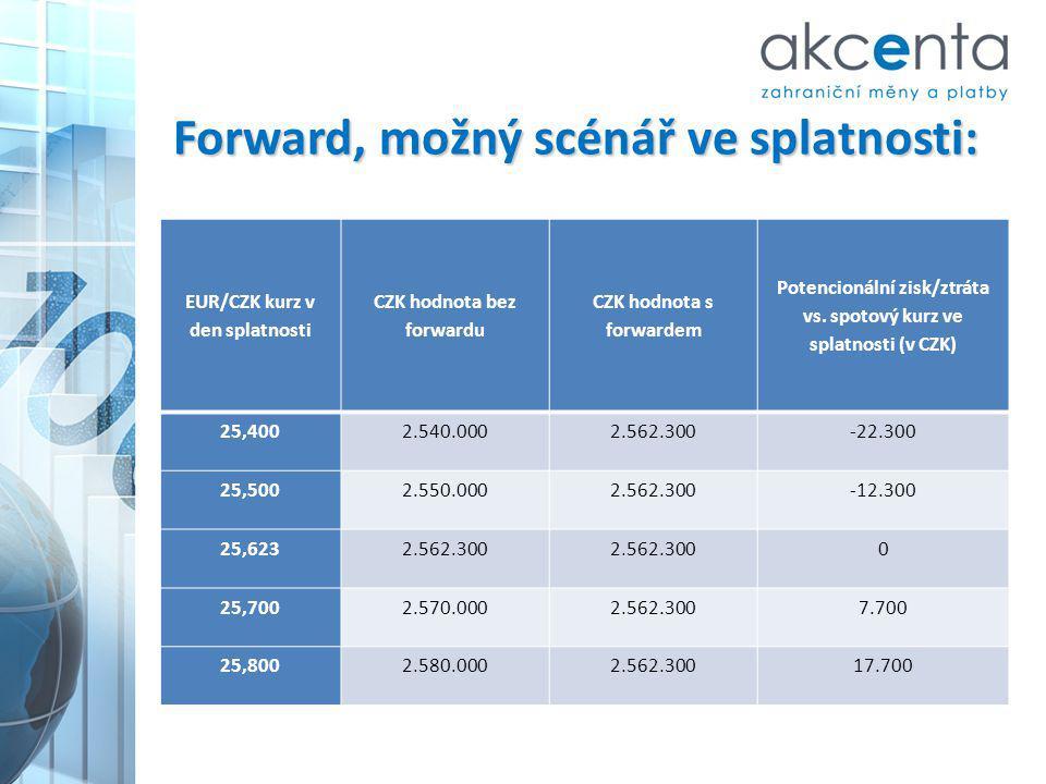 Jaký forward vybrat: Klasický forwardKlouzavý forwardAmortizační forward Stav k 28.6.2012 prodej EUR 700 000 Spotový kurz 25,8 Forwardový kurz (2M) 25,82525,8225,8 Prodejní marže v % 4% Vypořádání forwardu Spotový kurz Teoretick á úspora v Kč Změna kurzu v % Spotový kurz Teoretick á úspora v Kč Změna kurzu v % Spotový kurz Částky Teoretick á úspora v Kč Změna kurzu v % k 16.8.