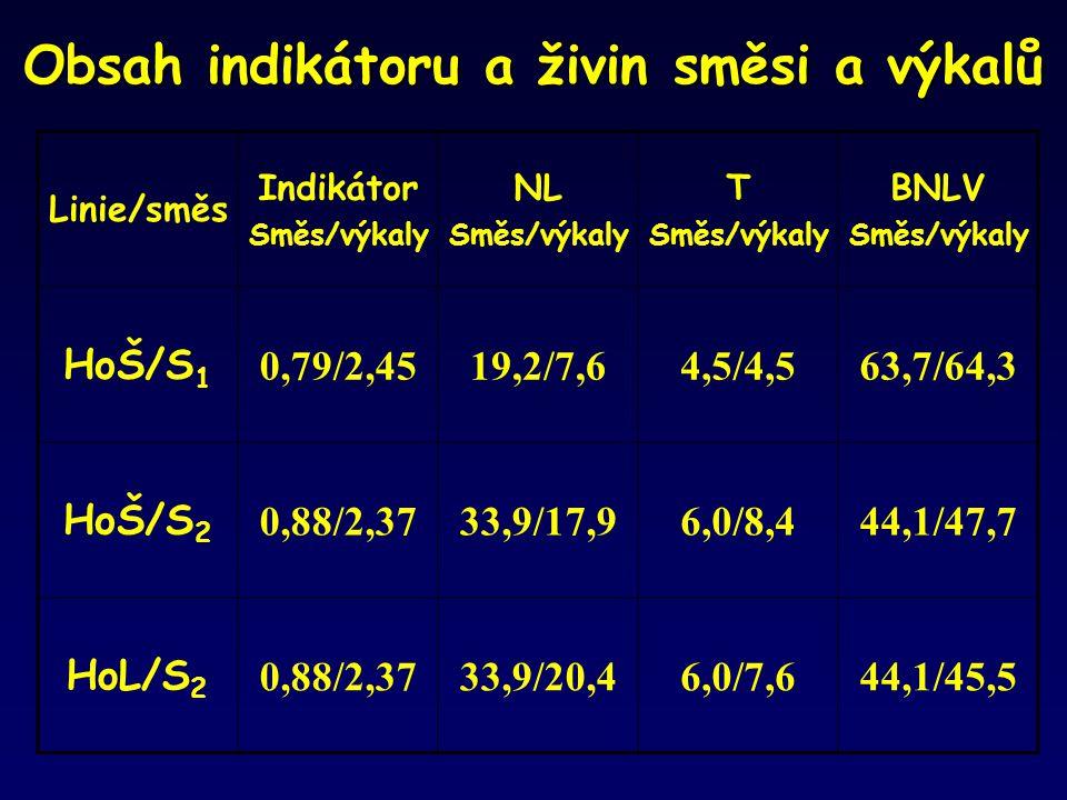 Obsah indikátoru a živin směsi a výkalů Linie/směs Indikátor Směs/výkaly NL Směs/výkaly T Směs/výkaly BNLV Směs/výkaly HoŠ/S 1 0,79/2,4519,2/7,64,5/4,