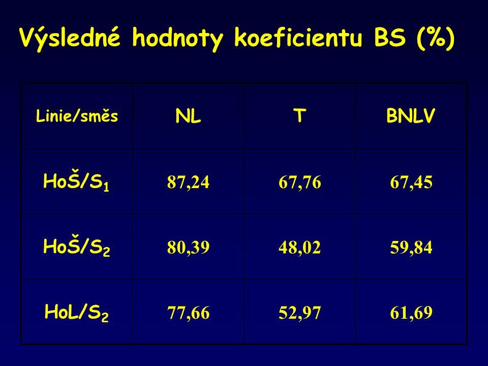 Výsledné hodnoty koeficientu BS (%) Linie/směs NLTBNLV HoŠ/S 1 87,2467,7667,45 HoŠ/S 2 80,3948,0259,84 HoL/S 2 77,6652,9761,69