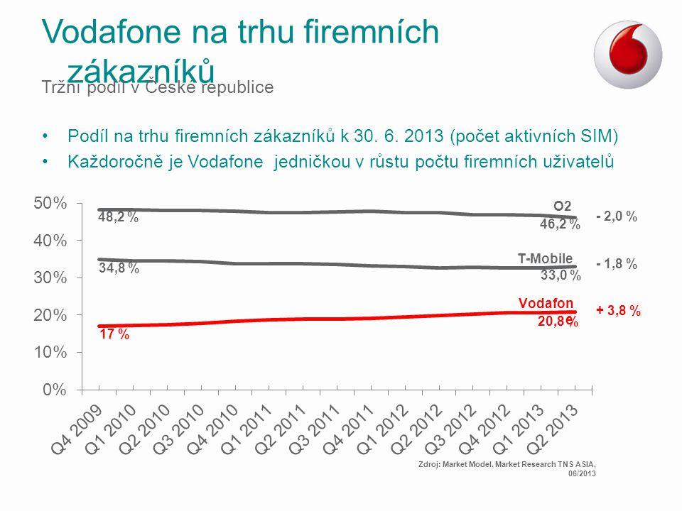 Vodafone na trhu firemních zákazníků Tržní podíl v České republice Podíl na trhu firemních zákazníků k 30. 6. 2013 (počet aktivních SIM) Každoročně je