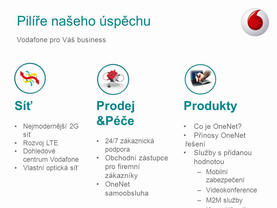 Pilíře našeho úspěchu Síť Nejmodernější 2G síť Rozvoj LTE Dohledové centrum Vodafone Vlastní optická síť Prodej &Péče 24/7 zákaznická podpora Obchodní
