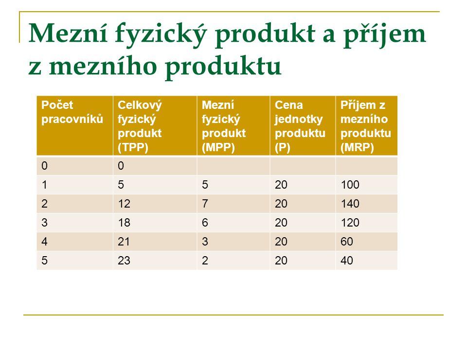 Mezní fyzický produkt a příjem z mezního produktu Počet pracovníků Celkový fyzický produkt (TPP) Mezní fyzický produkt (MPP) Cena jednotky produktu (P