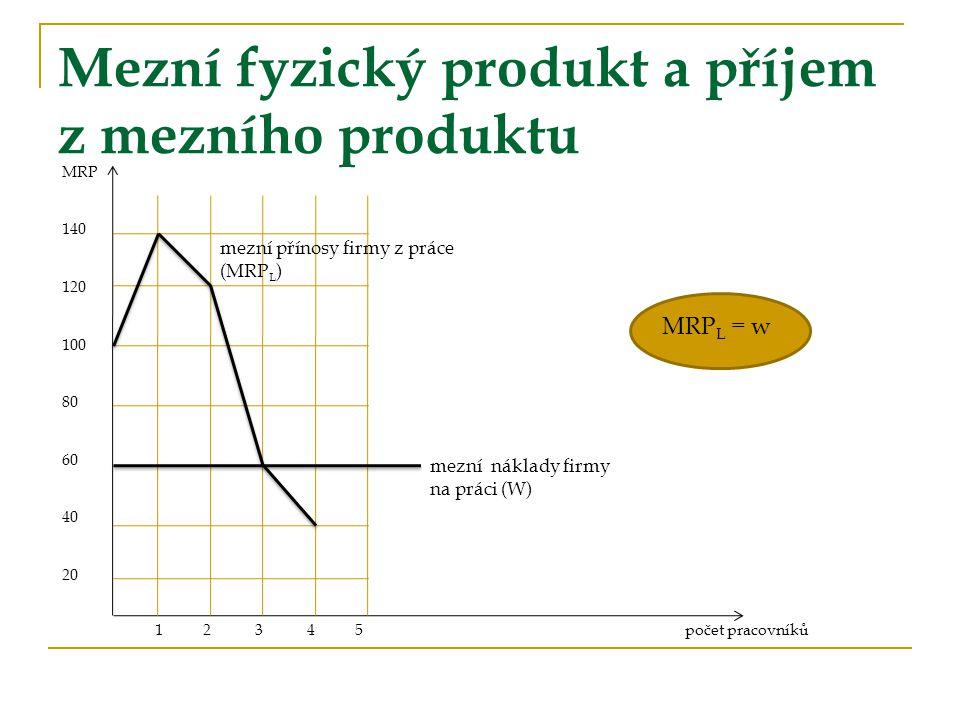 Mezní fyzický produkt a příjem z mezního produktu MRP 140 120 100 80 60 40 20 1 2 3 4 5počet pracovníků mezní náklady firmy na práci (W) mezní přínosy