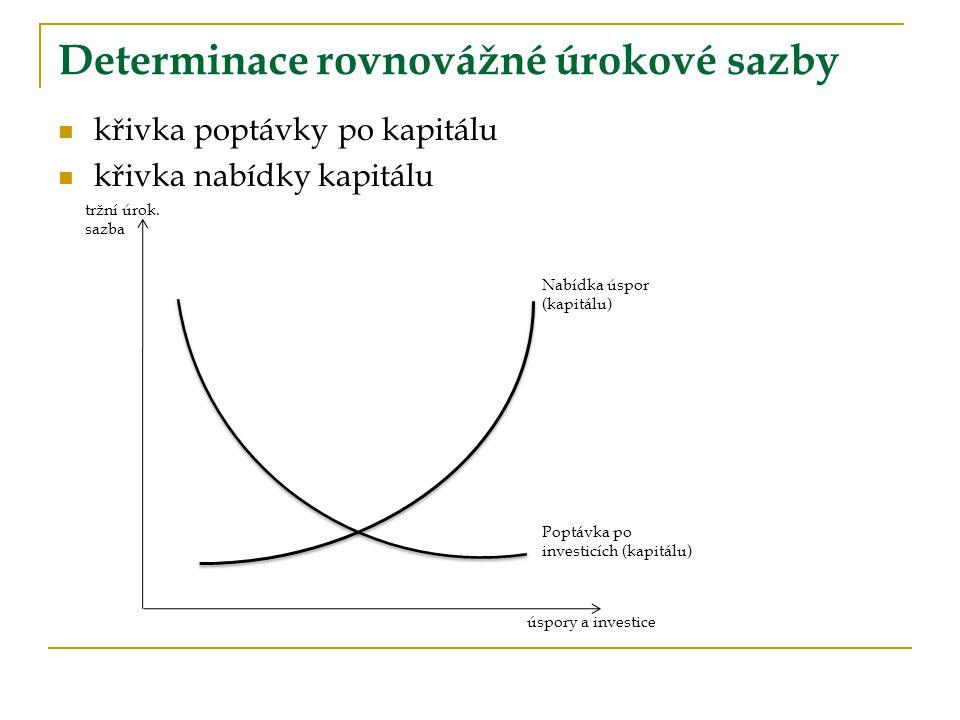 Determinace rovnovážné úrokové sazby křivka poptávky po kapitálu křivka nabídky kapitálu tržní úrok. sazba úspory a investice Nabídka úspor (kapitálu)