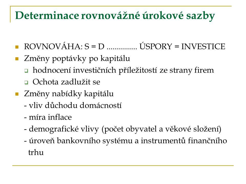 ROVNOVÁHA: S = D............... ÚSPORY = INVESTICE Změny poptávky po kapitálu  hodnocení investičních příležitostí ze strany firem  Ochota zadlužit