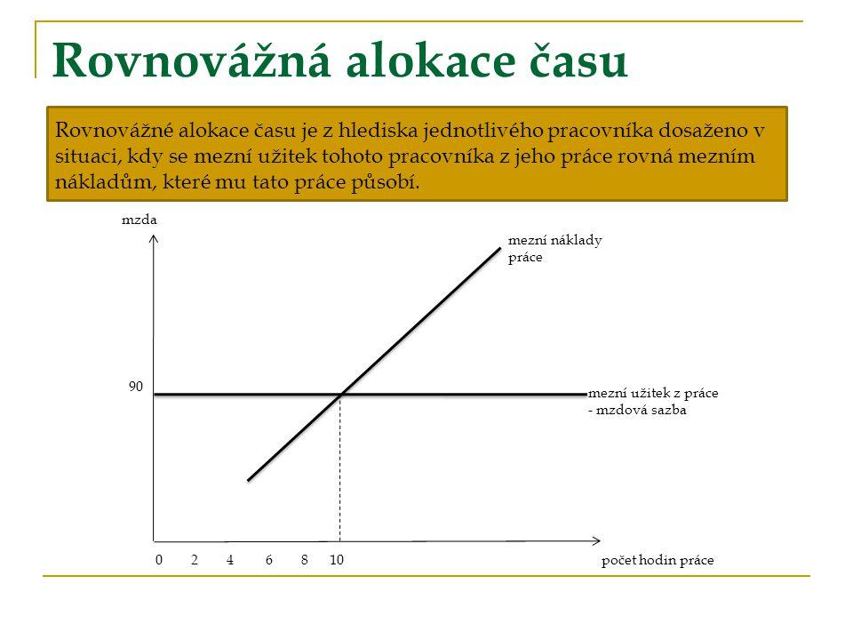 Rovnovážná alokace času při měnící se mzdě Růst mezd: 1.Substituční efekt 2.Důchodový efekt Zpětně zahnutá křivka individuální nabídky práce mzdová sazba množství nabízené práce S