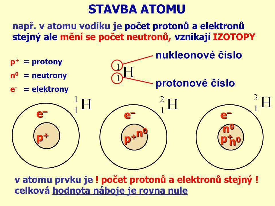 = protony = neutrony = elektrony p + n 0 e - STAVBA ATOMU v atomu prvku je ! počet protonů a elektronů stejný ! celková hodnota náboje je rovna nule e