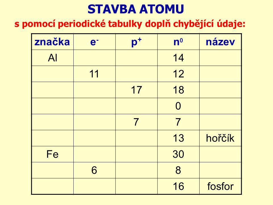 STAVBA ATOMU značkae-e- p+p+ n0n0 název Al14 1112 1718 0 77 13hořčík Fe30 68 16fosfor s pomocí periodické tabulky doplň chybějící údaje:
