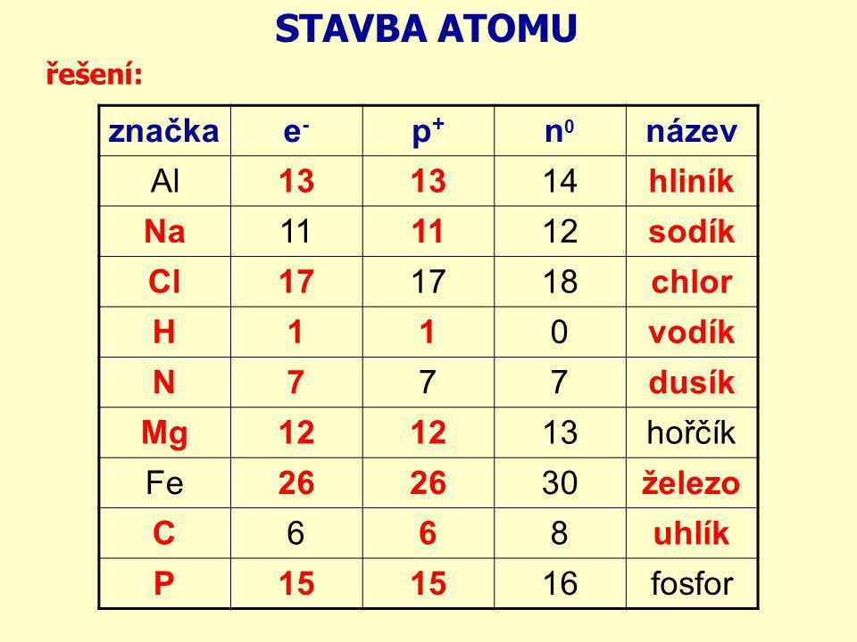 STAVBA ATOMU značkae-e- p+p+ n0n0 název Al13 14hliník Na11 12sodík Cl17 18chlor H110vodík N777dusík Mg12 13hořčík Fe26 30železo C668uhlík P15 16fosfor
