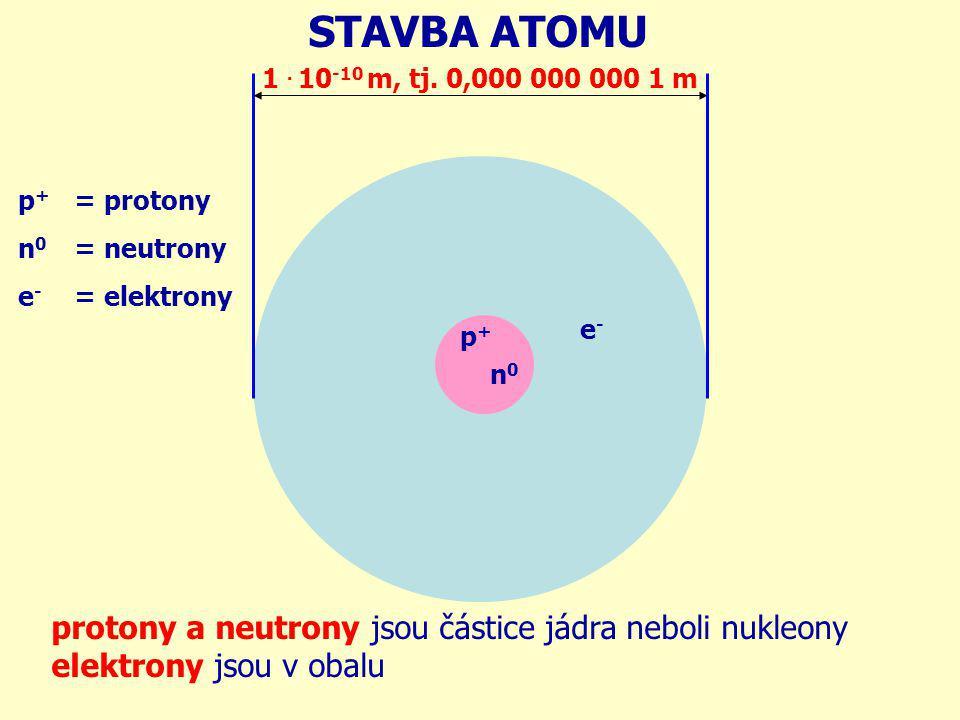 1. 10 -10 m, tj. 0,000 000 000 1 m = protony = neutrony = elektrony p + n 0 e - STAVBA ATOMU protony a neutrony jsou částice jádra neboli nukleony ele