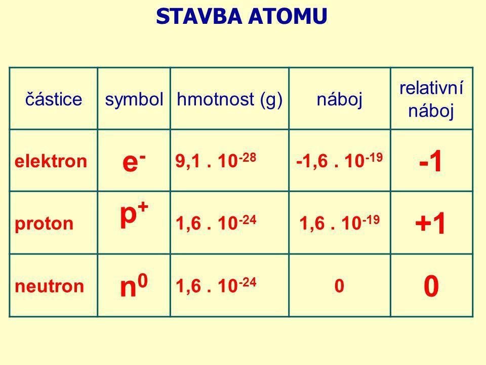částicesymbolhmotnost (g)náboj relativní náboj elektron e-e- 9,1. 10 -28 -1,6. 10 -19 proton p+p+ 1,6. 10 -24 1,6. 10 -19 +1 neutron n0n0 1,6. 10 -24