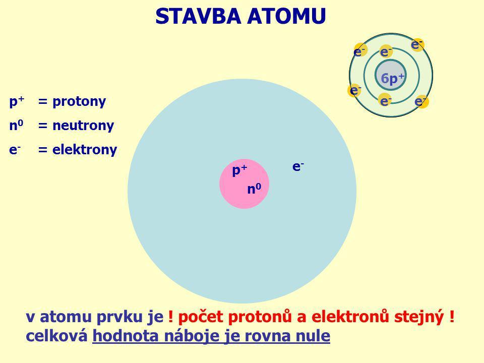 = protony = neutrony = elektrony p + n 0 e - STAVBA ATOMU v atomu prvku je ! počet protonů a elektronů stejný ! celková hodnota náboje je rovna nule p