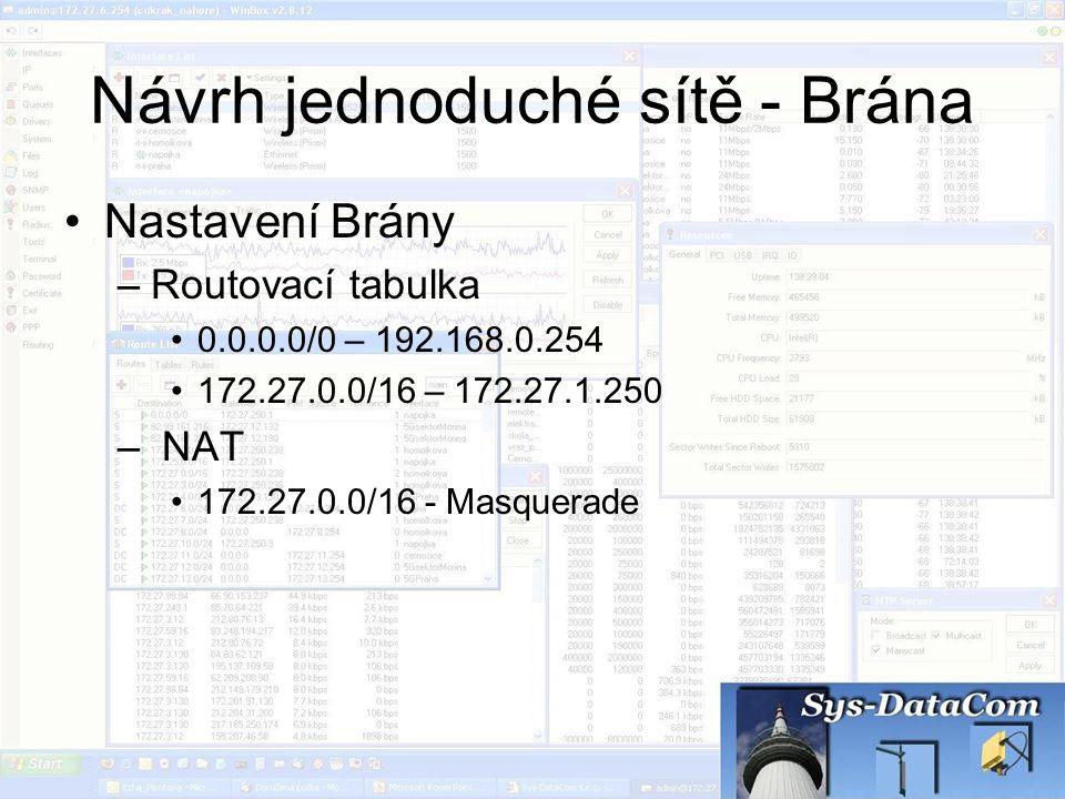 Návrh jednoduché sítě - Brána Nastavení Brány –Routovací tabulka 0.0.0.0/0 – 192.168.0.254 172.27.0.0/16 – 172.27.1.250 – NAT 172.27.0.0/16 - Masquera