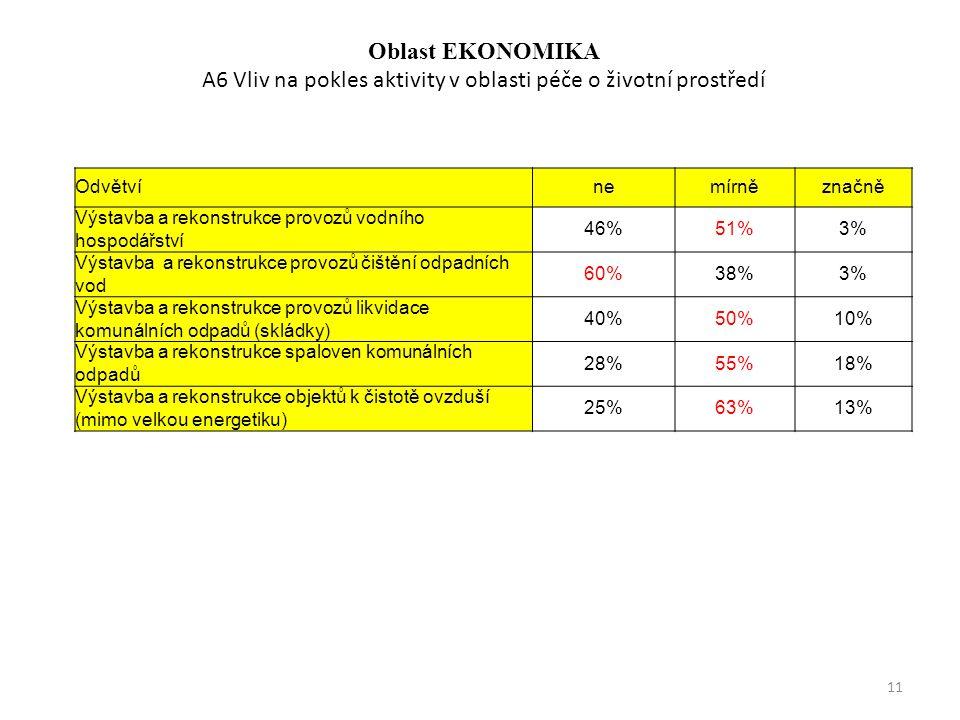 Oblast EKONOMIKA A6 Vliv na pokles aktivity v oblasti péče o životní prostředí Odvětvínemírněznačně Výstavba a rekonstrukce provozů vodního hospodářství 46%51%3% Výstavba a rekonstrukce provozů čištění odpadních vod 60%38%3% Výstavba a rekonstrukce provozů likvidace komunálních odpadů (skládky) 40%50%10% Výstavba a rekonstrukce spaloven komunálních odpadů 28%55%18% Výstavba a rekonstrukce objektů k čistotě ovzduší (mimo velkou energetiku) 25%63%13% 11