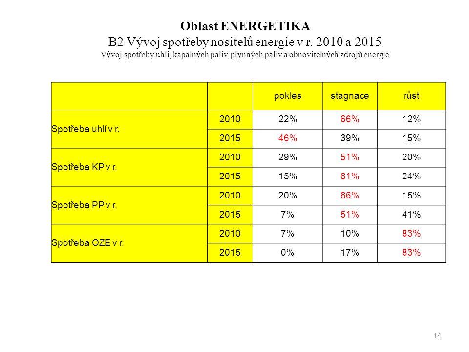 Oblast ENERGETIKA B2 Vývoj spotřeby nositelů energie v r.
