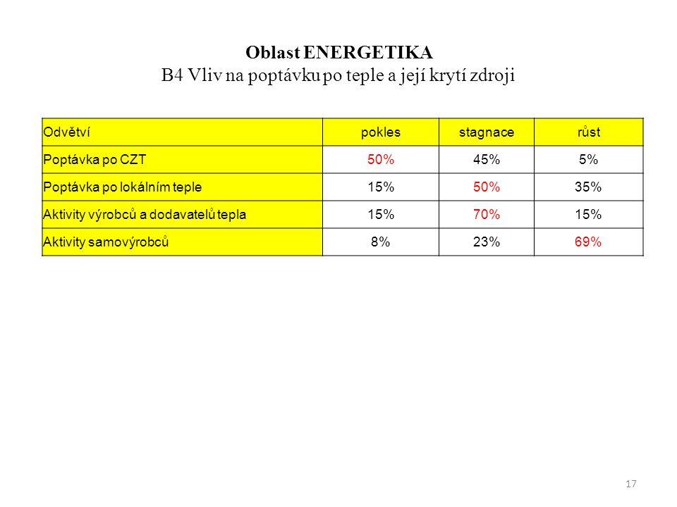 Oblast ENERGETIKA B4 Vliv na poptávku po teple a její krytí zdroji Odvětvípoklesstagnacerůst Poptávka po CZT50%45%5% Poptávka po lokálním teple15%50%35% Aktivity výrobců a dodavatelů tepla15%70%15% Aktivity samovýrobců8%23%69% 17