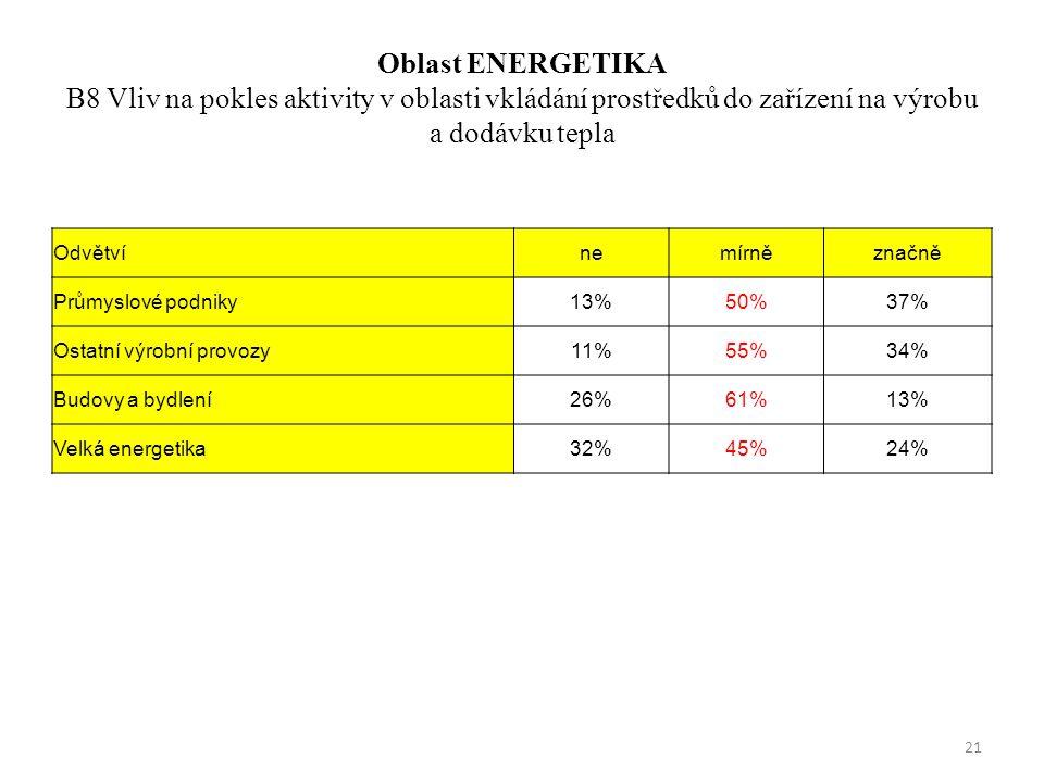 Oblast ENERGETIKA B8 Vliv na pokles aktivity v oblasti vkládání prostředků do zařízení na výrobu a dodávku tepla Odvětvínemírněznačně Průmyslové podniky13%50%37% Ostatní výrobní provozy11%55%34% Budovy a bydlení26%61%13% Velká energetika32%45%24% 21
