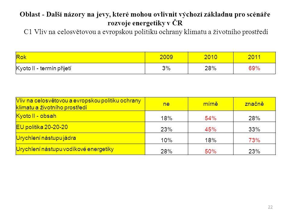 Oblast - Další názory na jevy, které mohou ovlivnit výchozí základnu pro scénáře rozvoje energetiky v ČR C1 Vliv na celosvětovou a evropskou politiku ochrany klimatu a životního prostředí Rok200920102011 Kyoto II - termín přijetí3%28%69% Vliv na celosvětovou a evropskou politiku ochrany klimatu a životního prostředí nemírněznačně Kyoto II - obsah 18%54%28% EU politika 20-20-20 23%45%33% Urychlení nástupu jádra 10%18%73% Urychlení nástupu vodíkové energetiky 28%50%23% 22
