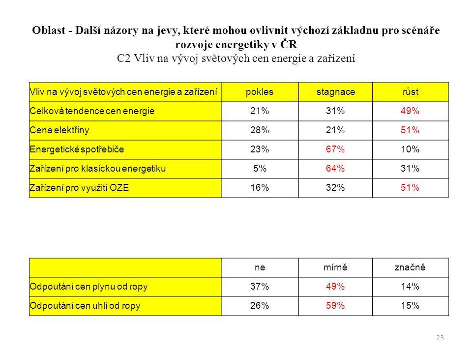 Oblast - Další názory na jevy, které mohou ovlivnit výchozí základnu pro scénáře rozvoje energetiky v ČR C2 Vliv na vývoj světových cen energie a zařízení Vliv na vývoj světových cen energie a zařízenípoklesstagnacerůst Celková tendence cen energie21%31%49% Cena elektřiny28%21%51% Energetické spotřebiče23%67%10% Zařízení pro klasickou energetiku5%64%31% Zařízení pro využití OZE16%32%51% nemírněznačně Odpoutání cen plynu od ropy37%49%14% Odpoutání cen uhlí od ropy26%59%15% 23