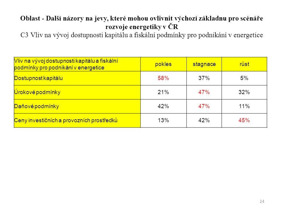 Oblast - Další názory na jevy, které mohou ovlivnit výchozí základnu pro scénáře rozvoje energetiky v ČR C3 Vliv na vývoj dostupnosti kapitálu a fiskální podmínky pro podnikání v energetice Vliv na vývoj dostupnosti kapitálu a fiskální podmínky pro podnikání v energetice poklesstagnacerůst Dostupnost kapitálu58%37%5% Úrokové podmínky21%47%32% Daňové podmínky42%47%11% Ceny investičních a provozních prostředků13%42%45% 24