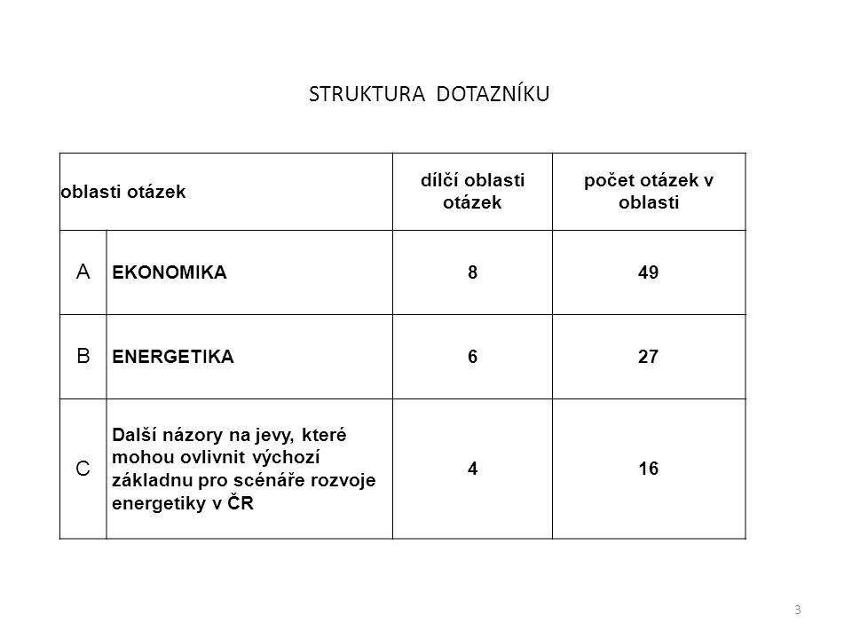 Oblast EKONOMIKA A1 Meziroční nárůst HDP v % -3% a méně -2%-1%0%1%2%3%4%5% 6% a více 20097%17%31%21%17%7% 20105%12%19%24%26%12%2% 2011 5%10%20%15%34%15%2% 2012 2%5%10%19%24%26%12% 2% 2013 2%5%21% 26%21%2% 2014 2%14%24%26%29%5% 2015 2% 29% 22%15% 4