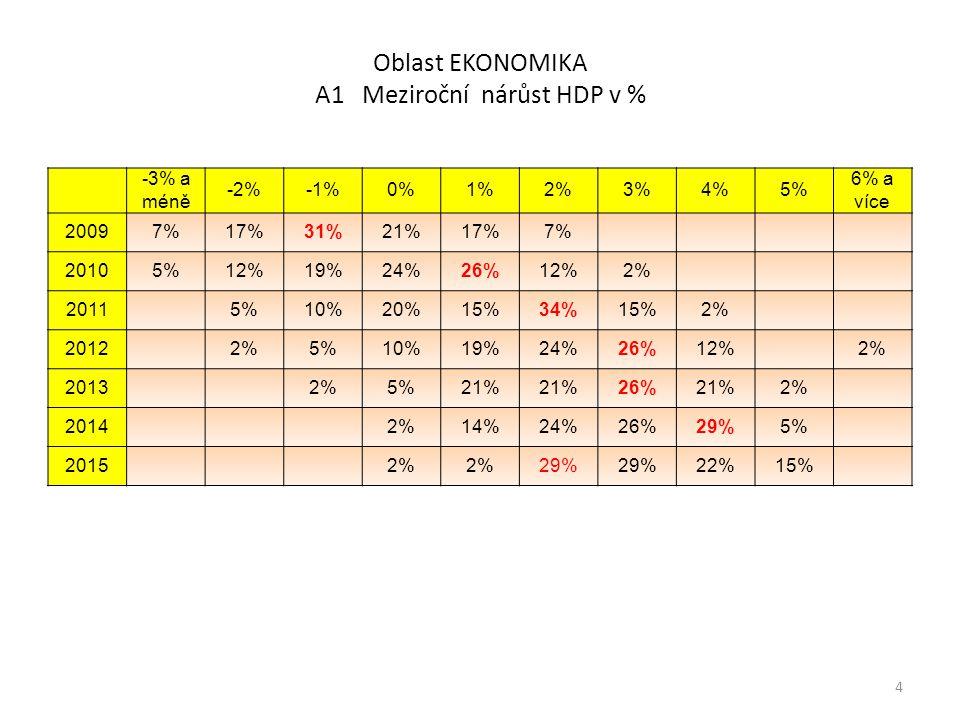 Oblast ENERGETIKA B3 Meziroční nárůst spotřeby elektřiny v % 15 Rok -4% a méně -3%-2%-1%0%1%2%3%4% 5% a více 200910% 32% 5% 2% 2010 2%15%20%32%24%5%2% 2011 5%10%28%30%20%8% 2012 8%13%40%25%13%3% 2013 13%28%38%15%5% 2014 3%36%41%13%8% 2015 34%42%13%11%