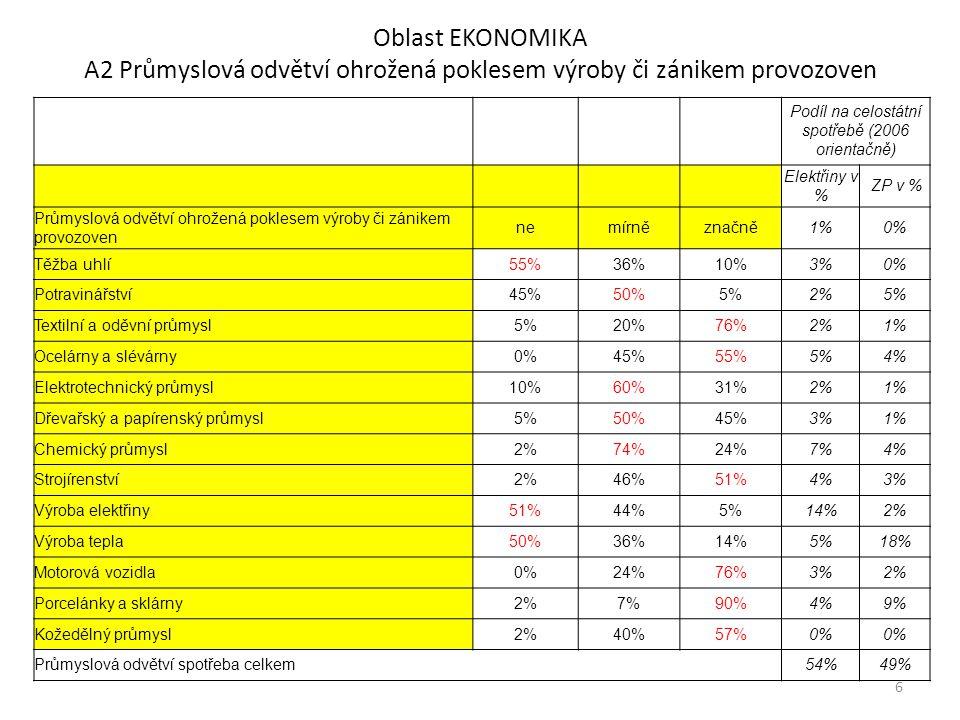 Oblast EKONOMIKA A2 Průmyslová odvětví ohrožená poklesem výroby či zánikem provozoven Podíl na celostátní spotřebě (2006 orientačně) Elektřiny v % ZP v % Průmyslová odvětví ohrožená poklesem výroby či zánikem provozoven nemírněznačně1%0% Těžba uhlí55%36%10%3%0% Potravinářství45%50%5%2%5% Textilní a oděvní průmysl5%20%76%2%1% Ocelárny a slévárny0%45%55%5%4% Elektrotechnický průmysl10%60%31%2%1% Dřevařský a papírenský průmysl5%50%45%3%1% Chemický průmysl2%74%24%7%4% Strojírenství2%46%51%4%3% Výroba elektřiny51%44%5%14%2% Výroba tepla50%36%14%5%18% Motorová vozidla0%24%76%3%2% Porcelánky a sklárny2%7%90%4%9% Kožedělný průmysl2%40%57%0% Průmyslová odvětví spotřeba celkem54%49% 6