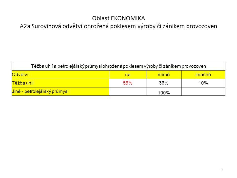 Oblast EKONOMIKA A3 Neprůmyslová odvětví ohrožená poklesem výroby či zánikem provozoven 8 Podíl na celostátní spotřebě (2006 orientačně) Neprůmyslová odvětví ohrožená poklesem výroby či zánikem provozoven nemírněznačně Elektřiny v % ZP v % Zemědělství32%56%12%2%1% Doprava železniční24%61%15% 3%1% Doprava letecká12%56%32% Doprava silniční20%59%22% Stavebnictví2%24%73%1% Ubytování a pohostinství4%67%29% 18%17% Aktivní turistika (občané ČR v cizině)12%51%37% Pasivní turistika (cizinci v ČR)7%49%44% Obchod7%66%27% Prodej a pronájem realit2%29%68% Věda výzkum51%41%7% Vzdělávání71%24%5% Zdravotnictví73%22%5% Neprůmyslová odvětví spotřeba celkem24%19% Domácnosti spotřeba celkem22%32% Spotřeba Neprůmyslová odvětví a Domácnosti celkem46%51% Spotřeba ČR celkem100%