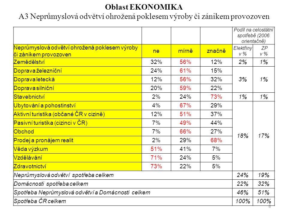 Oblast ENERGETIKA B6 Vliv na pokles aktivity v oblasti vkládání prostředků na využití OZE Odvětvínemírněznačně Průmyslové podniky24%58%18% Ostatní výrobní provozy18%58%24% Doprava37%42%21% Budovy a bydlení47%29%24% Velká energetika47%34%18% 19