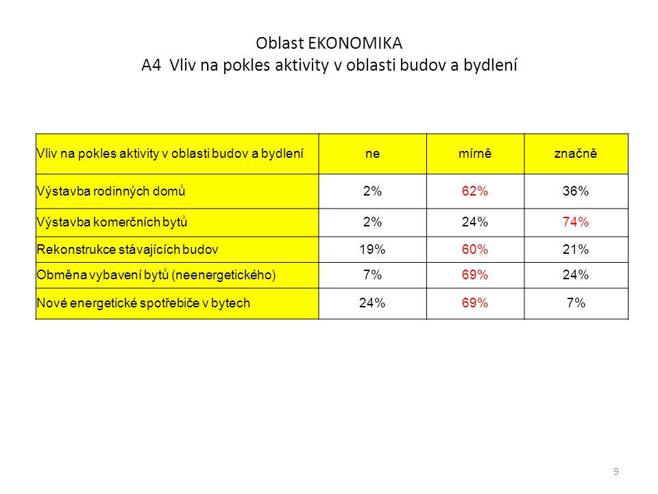 Oblast EKONOMIKA A5 Vliv na pokles aktivity v oblasti průmyslových, zemědělských a jiných provozů Vliv na pokles aktivity v oblasti průmyslových, zemědělských a jiných provozů nemírněznačně Výstavba kancelářských budov0%24%76% Výstavba prodejních komplexů0%27%73% Rekonstrukce budov pro služby12%61%27% Obměna vybavení budov pro služby12%59%29% Nové energetické spotřebiče v budovách pro služby 20%61%20% Výstavba průmyslových objektů2%24%73% Výstavba jiných energetických objektů27%54%20% Rekonstrukce výrobních objektů10%55%35% Obměna vybavení výrobních objektů10%49%41% Nové energetické spotřebiče ve výrobních objektech 22%66%12% 10