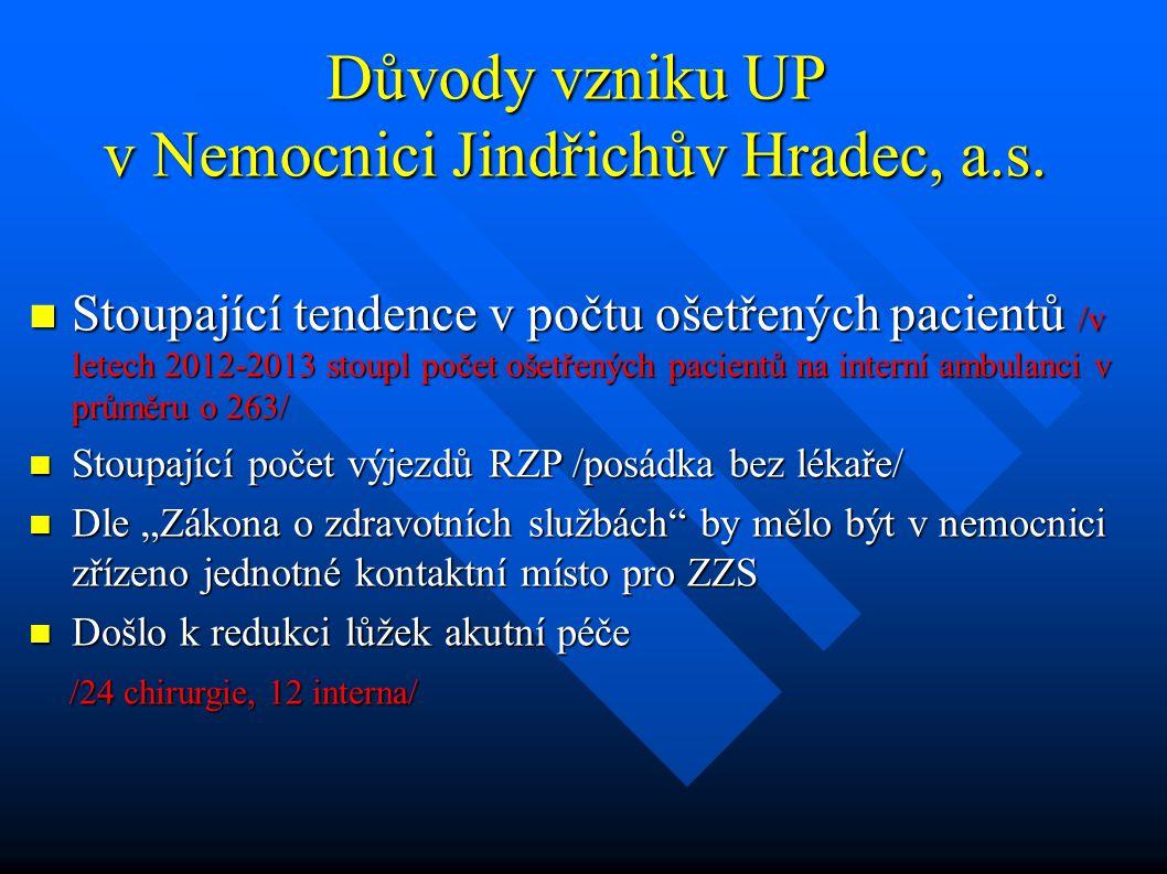 Důvody vzniku UP v Nemocnici Jindřichův Hradec, a.s. Stoupající tendence v počtu ošetřených pacientů /v letech 2012-2013 stoupl počet ošetřených pacie