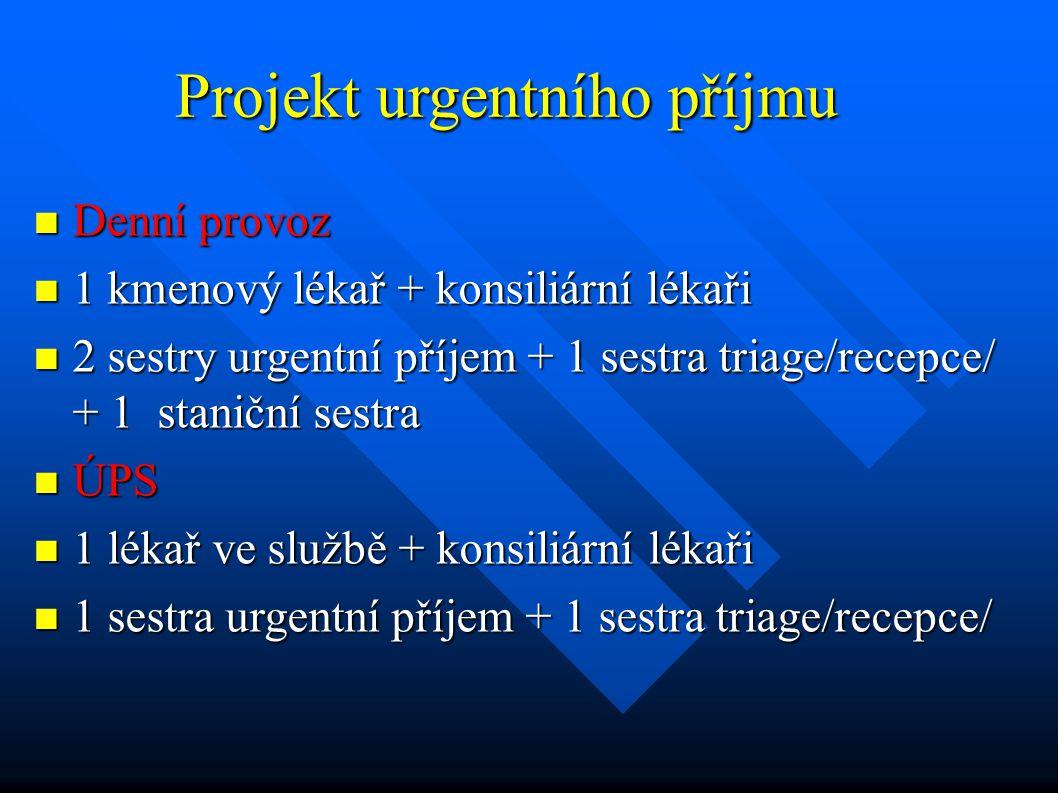 Projekt urgentního příjmu Denní provoz Denní provoz 1 kmenový lékař + konsiliární lékaři 1 kmenový lékař + konsiliární lékaři 2 sestry urgentní příjem
