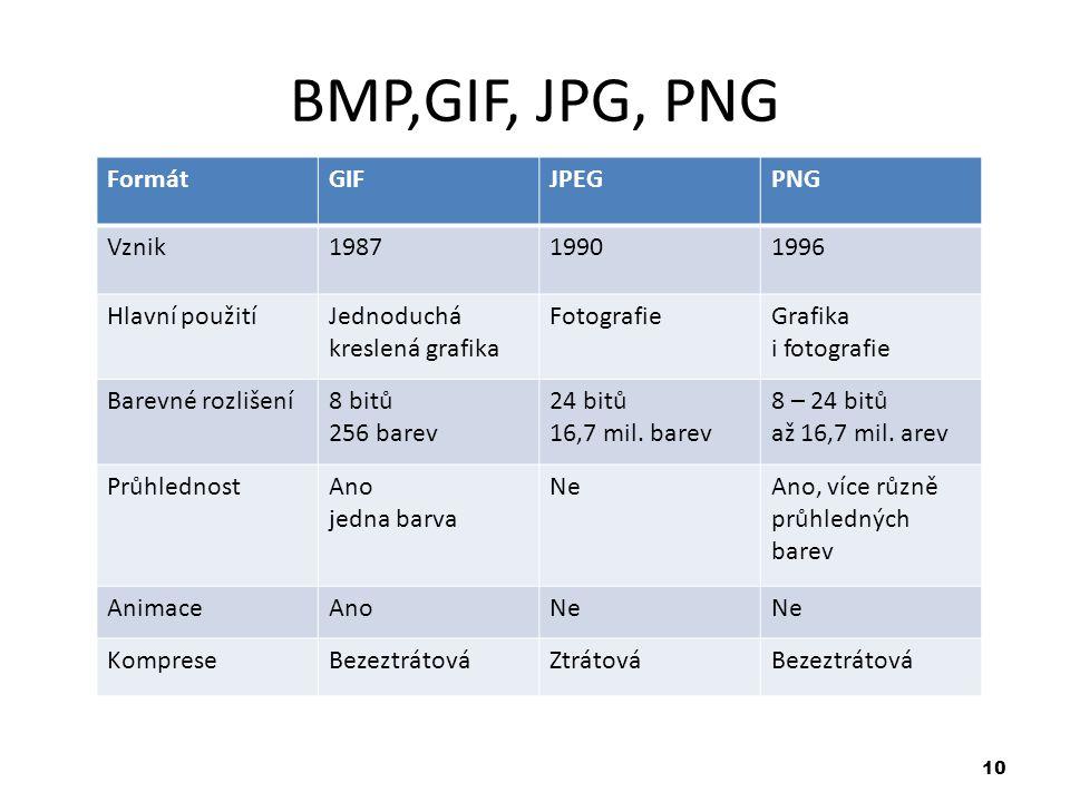 10 BMP,GIF, JPG, PNG Stupeň komprimace FormátGIFJPEGPNG Vznik198719901996 Hlavní použitíJednoduchá kreslená grafika FotografieGrafika i fotografie Barevné rozlišení8 bitů 256 barev 24 bitů 16,7 mil.