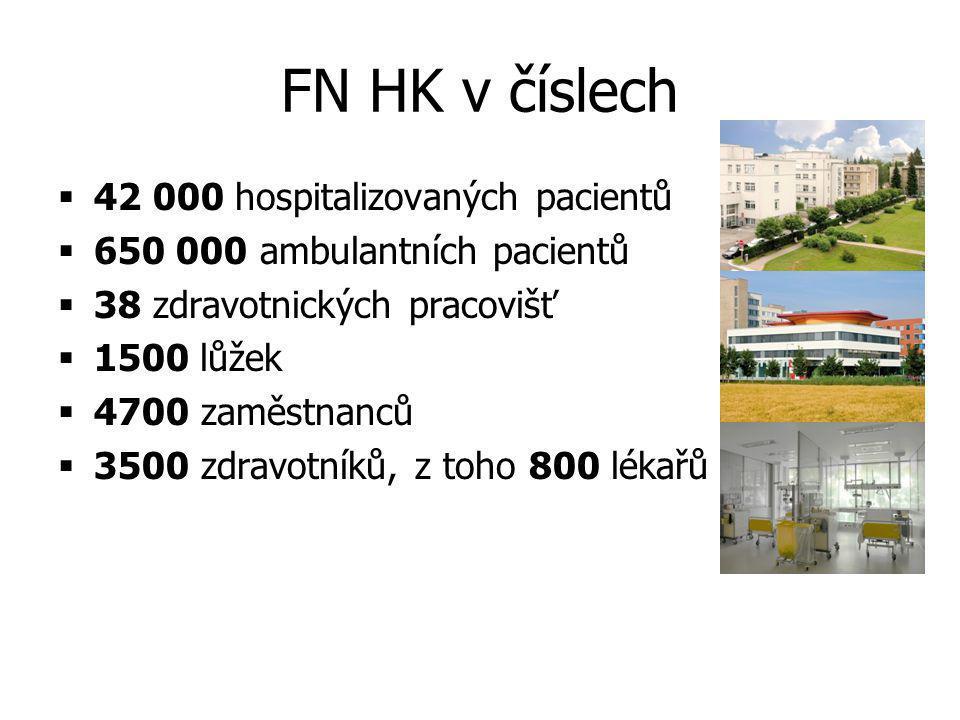 FN HK v číslech  42 000 hospitalizovaných pacientů  650 000 ambulantních pacientů  38 zdravotnických pracovišť  1500 lůžek  4700 zaměstnanců  3500 zdravotníků, z toho 800 lékařů