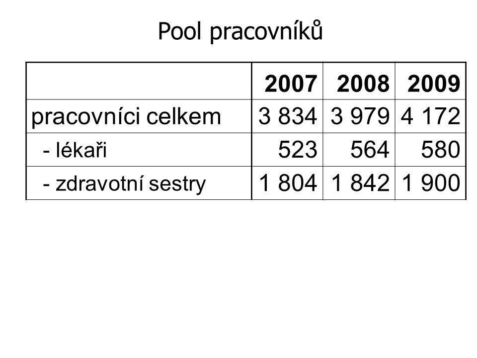 Pool pracovníků 200720082009 pracovníci celkem3 8343 9794 172 - lékaři 523564580 - zdravotní sestry 1 8041 8421 900