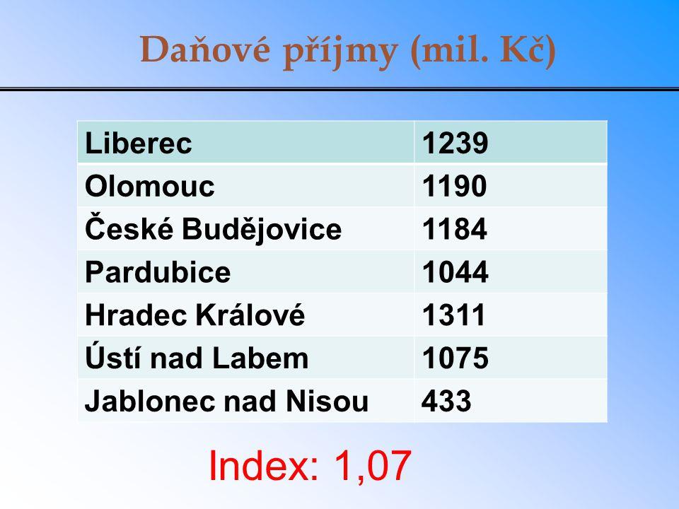 Daňové příjmy (mil. Kč) Liberec1239 Olomouc1190 České Budějovice1184 Pardubice1044 Hradec Králové1311 Ústí nad Labem1075 Jablonec nad Nisou433 Index: