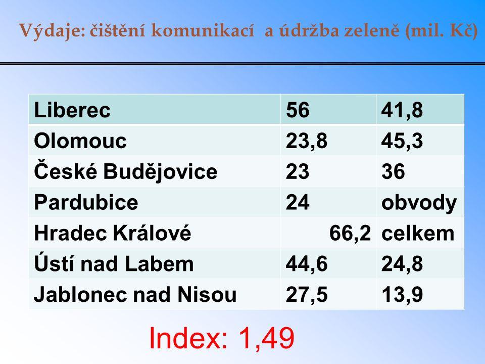 Výdaje: čištění komunikací a údržba zeleně (mil. Kč) Liberec5641,8 Olomouc23,845,3 České Budějovice2336 Pardubice24obvody Hradec Králové66,2celkem Úst