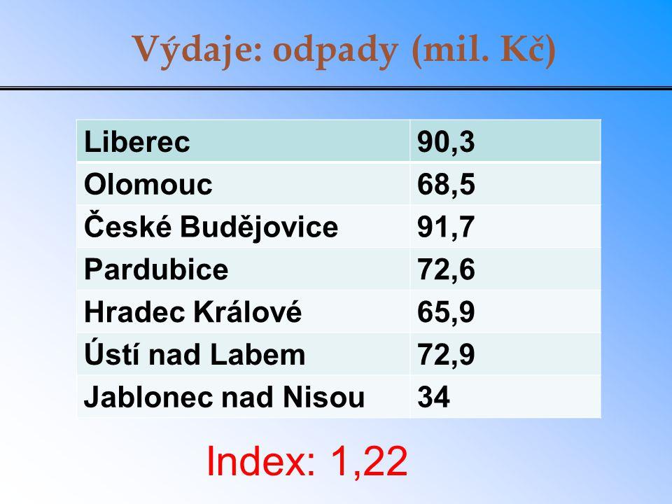Výdaje: odpady (mil. Kč) Liberec90,3 Olomouc68,5 České Budějovice91,7 Pardubice72,6 Hradec Králové65,9 Ústí nad Labem72,9 Jablonec nad Nisou34 Index: